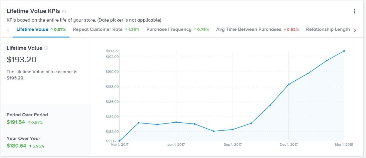 Neto Analytics Lifetime Value KPIs