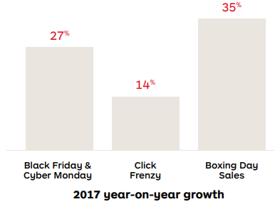 Growth of Online Sales Events