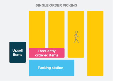 single picking layout - Neto ecommerce