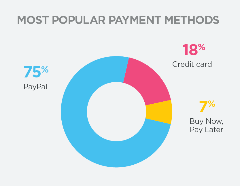Neto Ecommerce - Most Popular Payments Graph