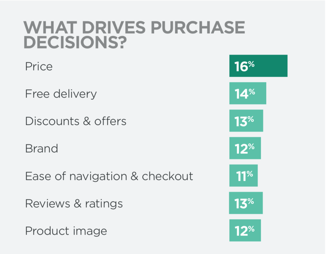 State Of Ecommerce Report - What Drives Purchase Decisions
